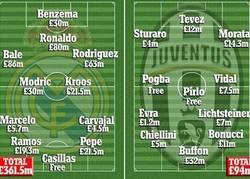 Enlace a Abismal la diferencia de lo que valen los jugadores del Real Madrid y la Juventus