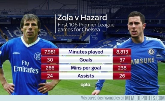 557797 - Estadísticas de Gianfranco Zola y Eden Hazard tras 106 partidos en el Chelsea