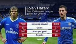 Enlace a Estadísticas de Gianfranco Zola y Eden Hazard tras 106 partidos en el Chelsea