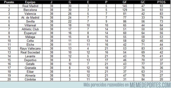 561021 - BRUTAL DATO: Si los 255 palos de La Liga 2014-15 hubieran sido goles
