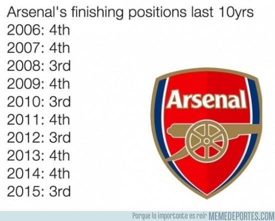 561419 - Interesante la clasificación del Arsenal los últimos 10 años