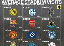 Enlace a Pocentaje de asistencia a los partidos, increíble lo de los alemanes
