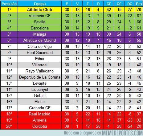 578837 - Así quedaría la liga si sólo contaran los goles de jugadores españoles