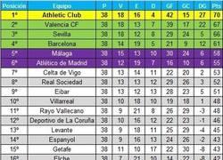 Enlace a Así quedaría la liga si sólo contaran los goles de jugadores españoles