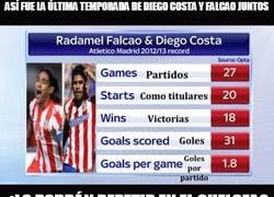 Enlace a Así fue la última temporada de Diego Costa y Falcao juntos