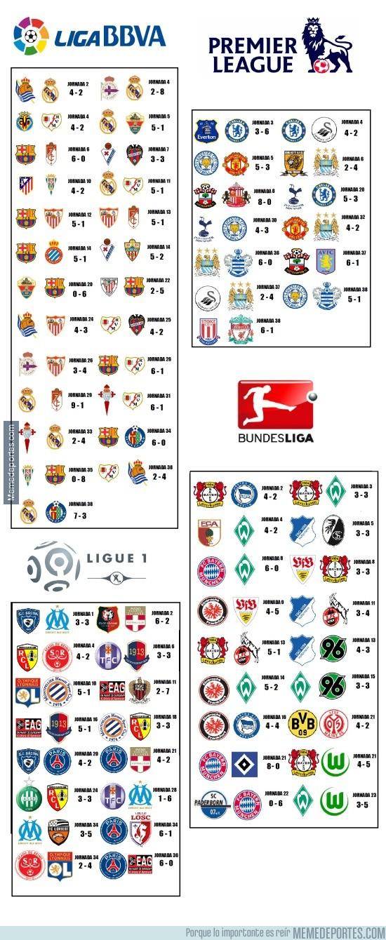 606006 - Goleadas de ligas europeas, ¿Esperabais más de la Premier?