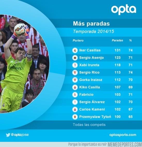 618257 - Iker, el portero con más paradas en la liga 14-15, y lo seguirán criticando