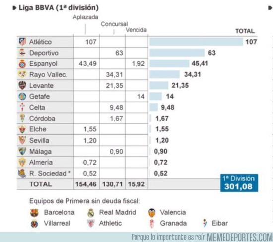 618840 - Deuda con hacienda de los equipos españoles