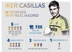 Enlace a Con estos números, se despide el mejor portero de la historia del Real Madrid