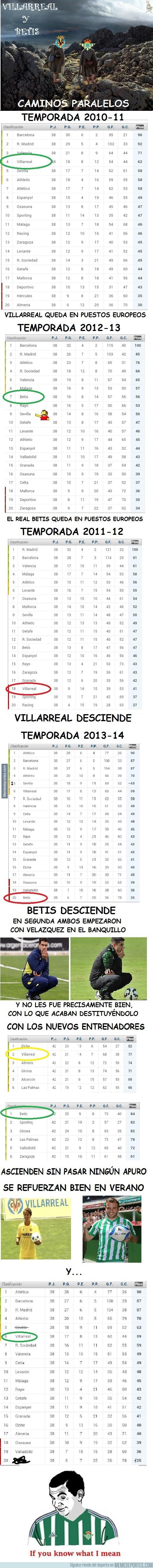 622053 - Real Betis y Villarreal, caminos paralelos