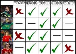 Enlace a Arbeloa es el único jugador que ha ganado 3 copas con España y no ha perdido ninguna