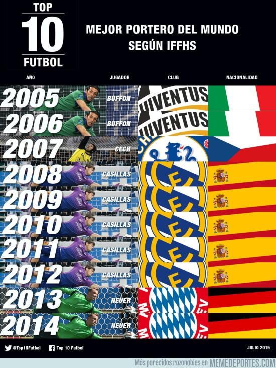 628022 - Casillas, el mejor portero de los últimos 10 años