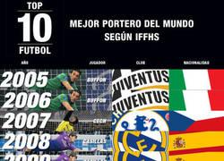Enlace a Casillas, el mejor portero de los últimos 10 años