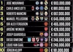 Enlace a Estos son los entrenadores que más han gastado en los últimos 10 años