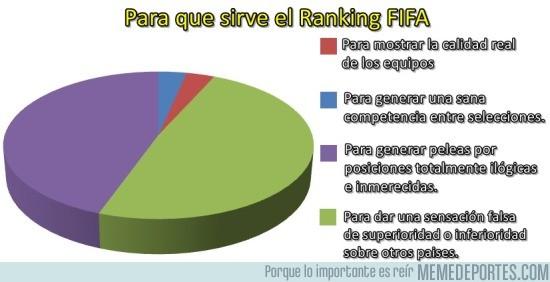 678639 - El ranking FIFA y su utilidad