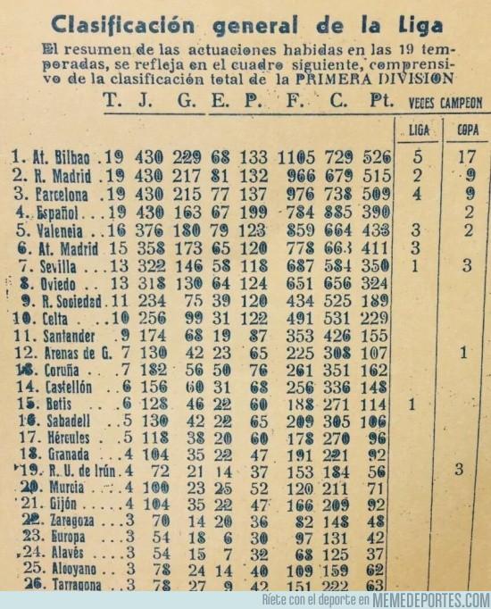 681088 - Muchas sorpresas hay en la clasificación histórica de la Liga en 1951 tras 19 temporadas disputadas