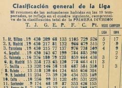 Enlace a Muchas sorpresas hay en la clasificación histórica de la Liga en 1951 tras 19 temporadas disputadas