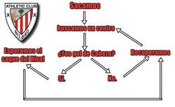 Enlace a Así funciona el Athletic de Bilbao