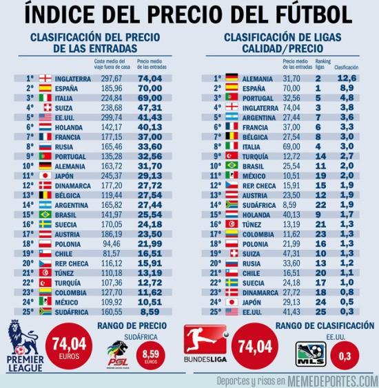 698222 - Las ligas de fútbol y sus diferentes precios y calidad