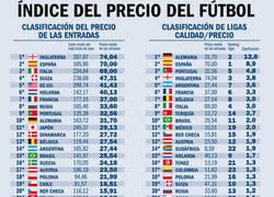 Enlace a Las ligas de fútbol y sus diferentes precios y calidad