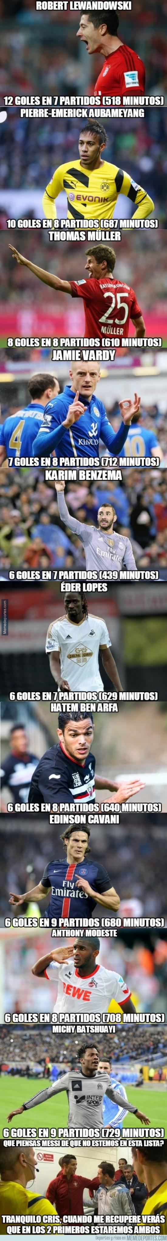 705740 - Ni CR7, ni Messi. Listado de los máximos goleadores TOP en Europa