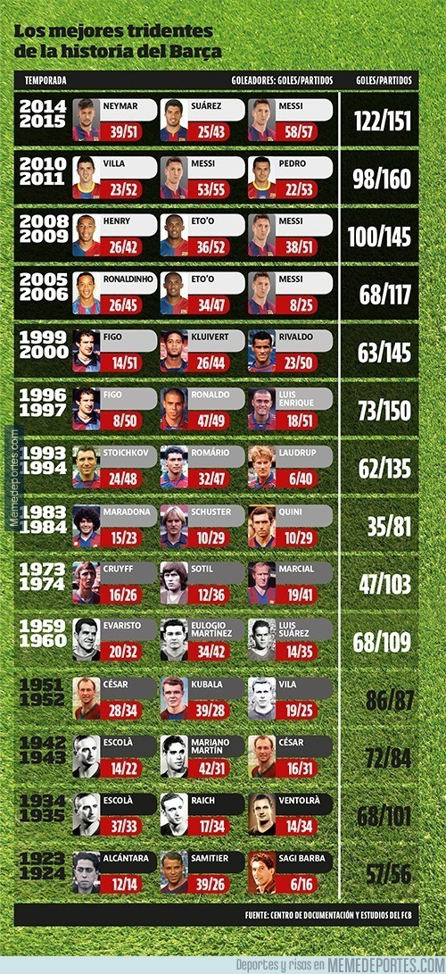 731793 - Los mejores tridentes de la historia del Barça. ¿Qué hará la MSN este año?