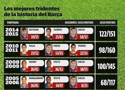 Enlace a Los mejores tridentes de la historia del Barça. ¿Qué hará la MSN este año?