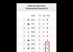 Enlace a Perú y Bolivia con más puntos que Argentina. Todo el mundo se ha vuelto loco