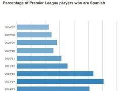 Enlace a Evolución de los jugadores españoles en la EPL. La cosa va subiendo
