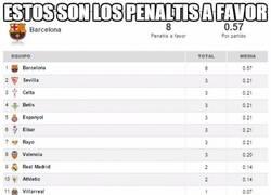 Enlace a Penaltis a favor en la Liga BBVA. Datos sorprendentes