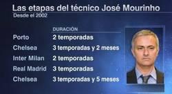 Enlace a Mourinho, ese entrenador que no llega a la cuarta temporda. ¿Por qué?