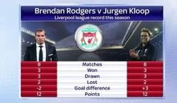 Enlace a Rodgers vs Klopp, pues no están tan lejos