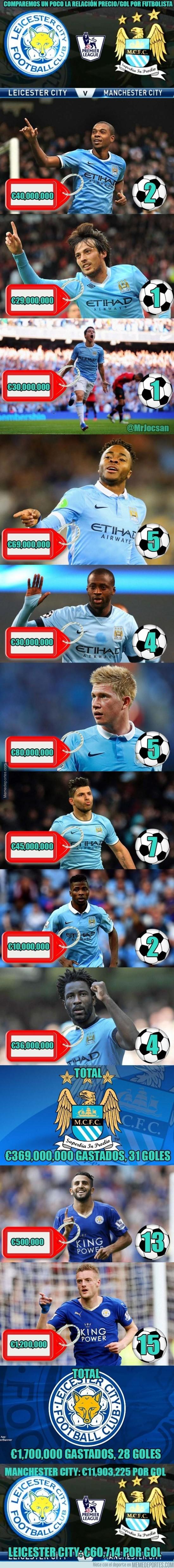 768972 - ¡BRUTAL comparación precio/gol por jugador entre Leicester City y Manchester City!