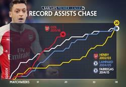 Enlace a Özil va directo a por el récord de asistencias