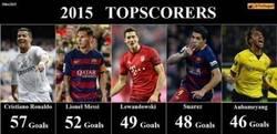Enlace a Los máximos goleadores del 2015