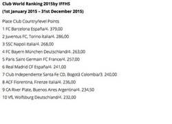 Enlace a El ranking de clubes de 2015