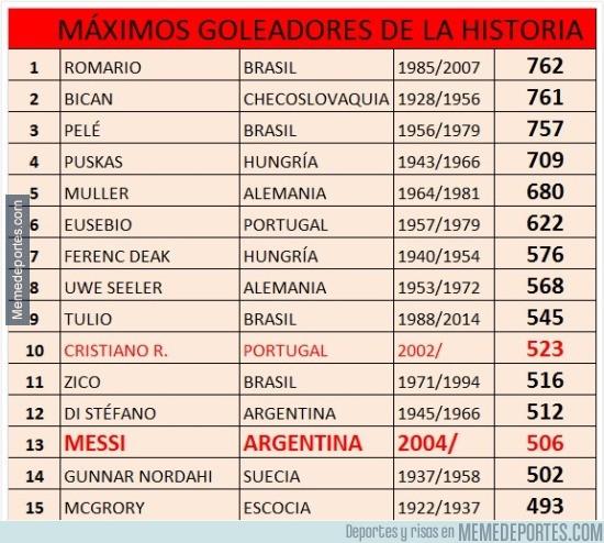 795108 - LOS 15 MÁXIMOS GOLEADORES DE LA HISTORIA: (Solo partidos oficiales, segun la IFFHS)