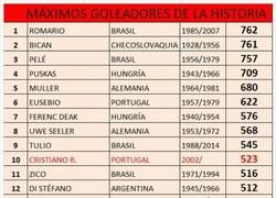 Enlace a LOS 15 MÁXIMOS GOLEADORES DE LA HISTORIA: (Solo partidos oficiales, segun la IFFHS)