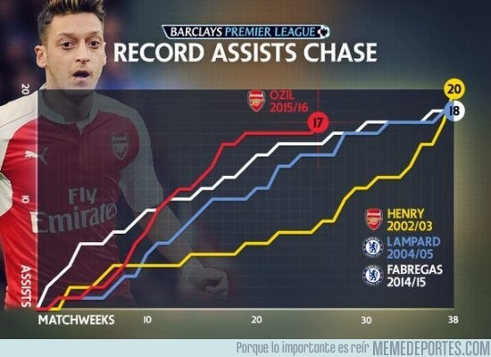 803673 - Mesut Özil se acerca cada vez más al récord de asistencias de Henry