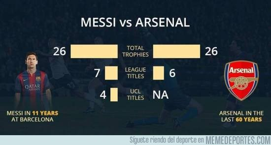 808030 - Los títulos de Messi contra los del Arsenal