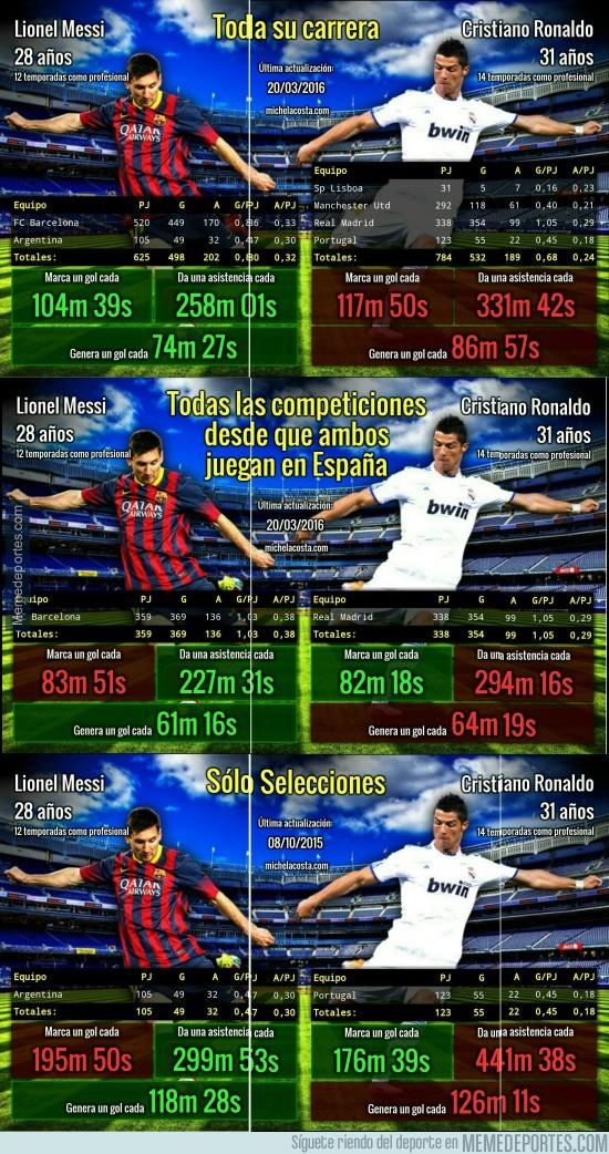 827699 - Números de Messi vs Cristiano