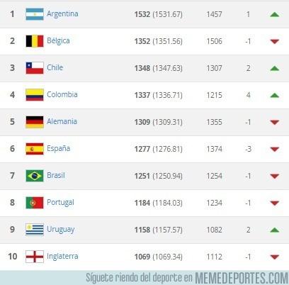 833661 - Ya tenemos Ranking FIFA, ¿A quién echas en falta en el top 10?