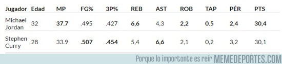 833954 - Comparación de Jordan del 96 con Curry
