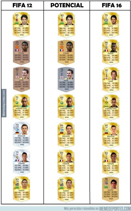 836029 - Jugadores del FIFA 12 y su potencial, cómo han cambiado muchos jugadores