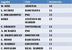 Enlace a TOP 10 Asistentes grandes ligas