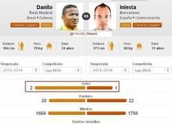 Enlace a Comparación impactante de Danilo con Iniesta