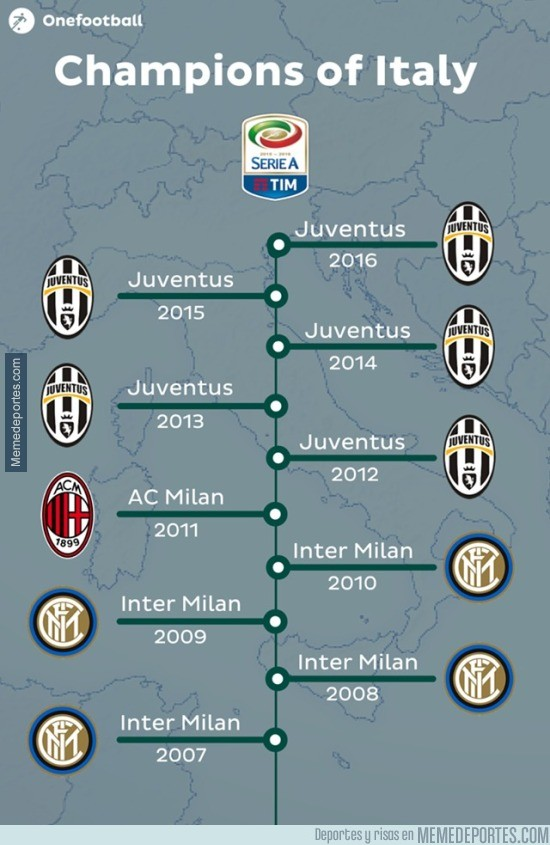 845480 - Campeones de Italia últimos 10 años