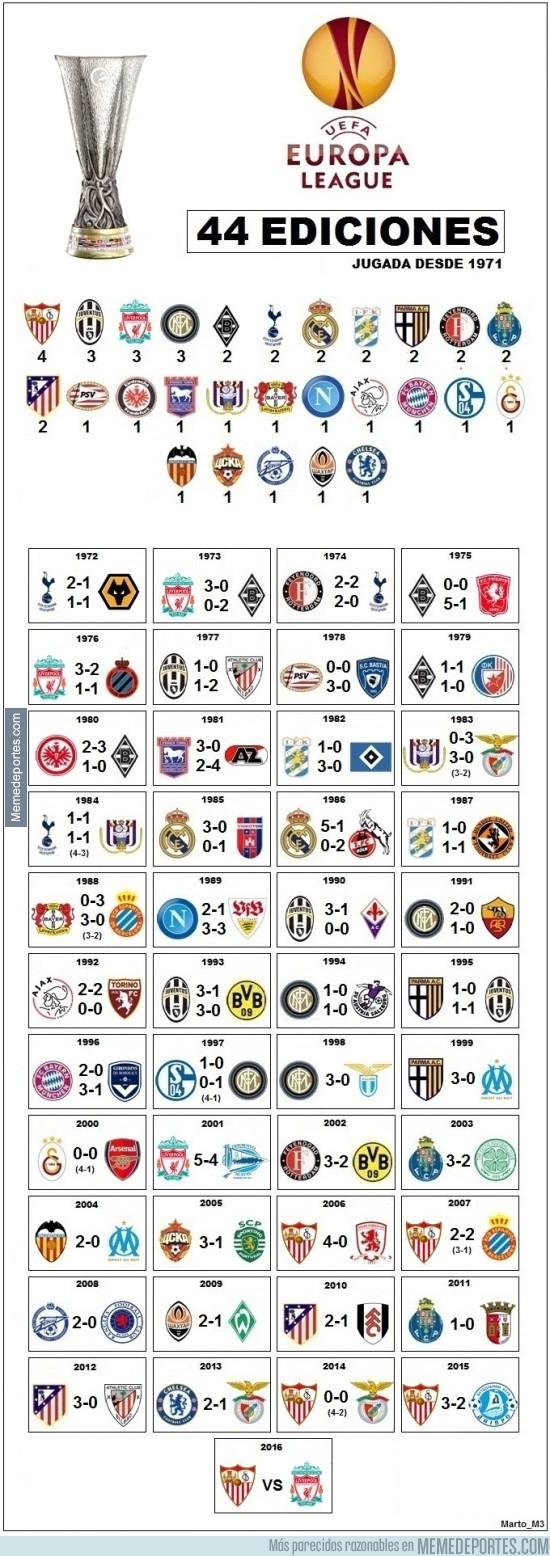 852139 - Finalistas de la Europa League desde 1971