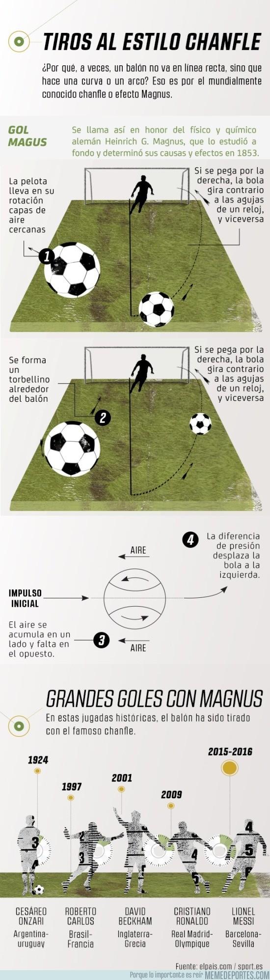 855162 - La ciencia nos ayuda a comprender los golazos de tiro libre. ¡APRÉNDELO!