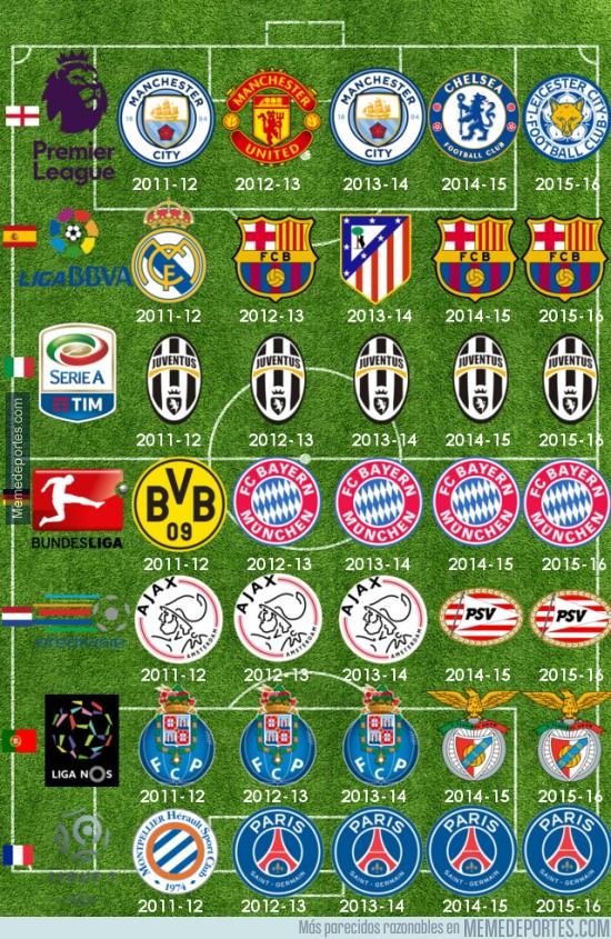 856391 - Con la victoria del Barça, así están los últimos 5 campeones de ligas Top en Europa